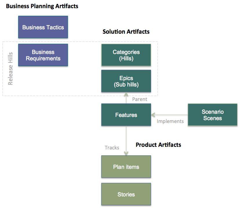 Artifactsusedforsolutionandproductplanning