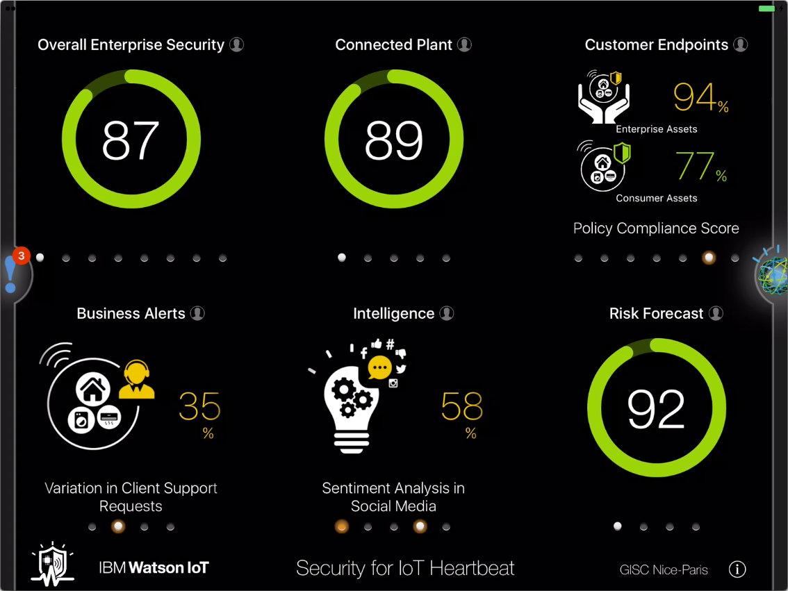 Customer Endpoints and Policy Compliance Score