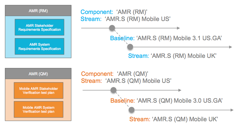 AMR streams and baselines
