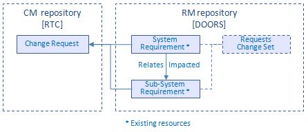SDAct4_Resources1